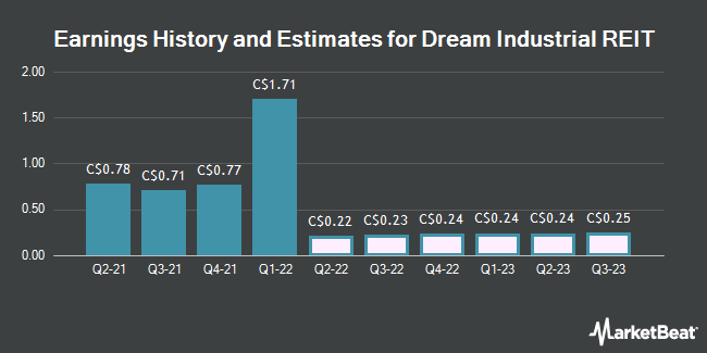 Earnings History and Estimates for Dream Industrial REIT (TSE:DIR)