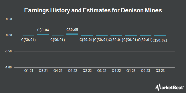 Earnings by Quarter for Denison Mines Corp (TSE:DML)