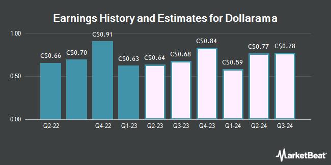 Earnings by Quarter for Dollarama (TSE:DOL)
