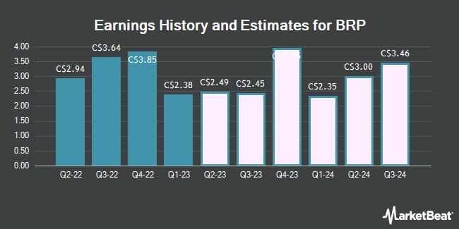 Earnings by Quarter for BRP (TSE:DOO)