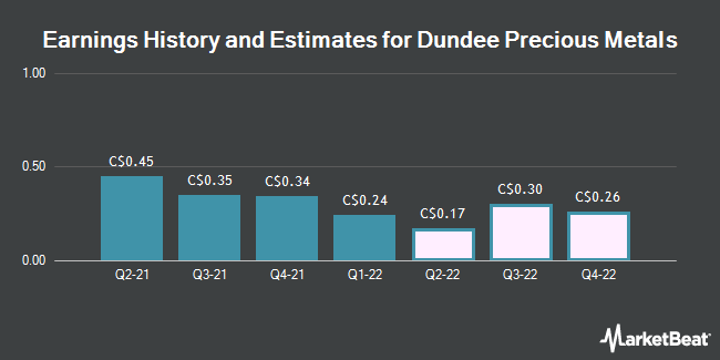 Earnings History and Estimates for Dundee Precious Metals (TSE:DPM)
