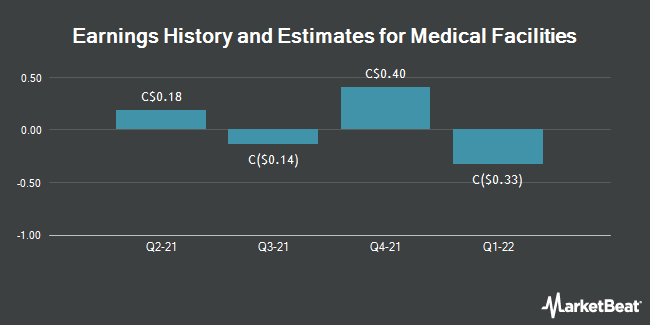 Earnings by Quarter for Medical Facilities Corp (TSE:DR)