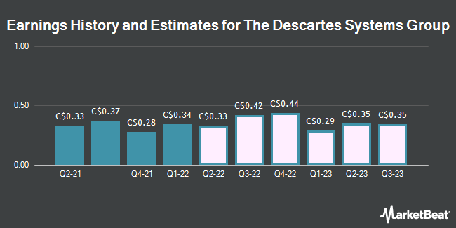 Earnings History and Estimates for The Descartes Systems Group (TSE:DSG)