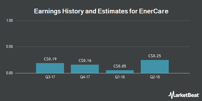 Earnings by Quarter for Enercare (TSE:ECI)