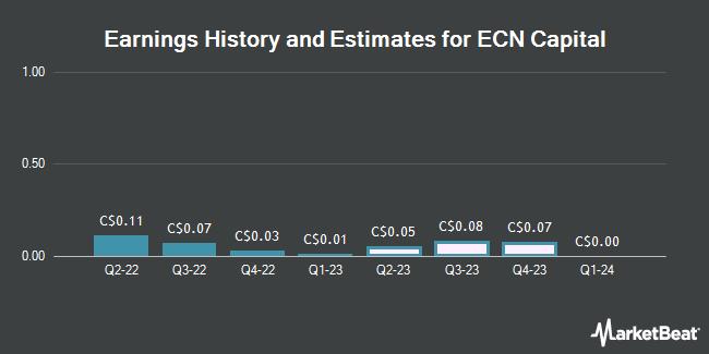 Earnings History and Estimates for ECN Capital (TSE:ECN)
