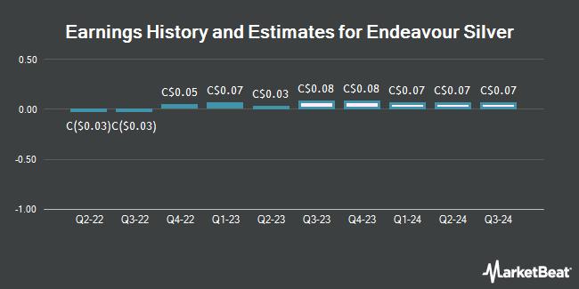 Earnings by Quarter for Endeavour Silver Corp (TSE:EDR)