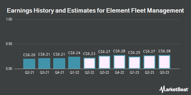 Earnings History and Estimates for Element Fleet Management (TSE:EFN)