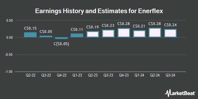 Earnings by Quarter for Enerflex Ltd (TSE:EFX)