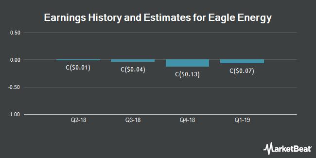 Earnings by Quarter for Eagle Energy (TSE:EGL)