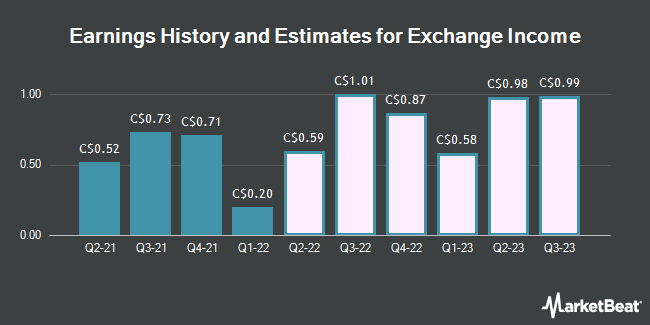 Earnings by Quarter for Exchange Income (TSE:EIF)