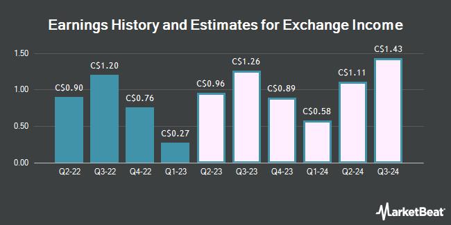 Earnings History and Estimates for Exchange Income (TSE:EIF)