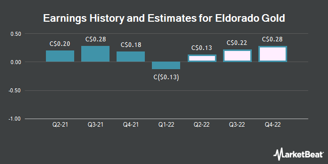 Earnings History and Estimates for Eldorado Gold (TSE:ELD)
