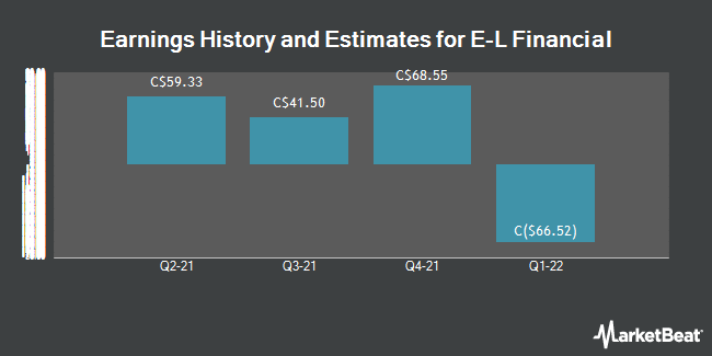Earnings by Quarter for E L Financial Co. Ltd (TSE:ELF)