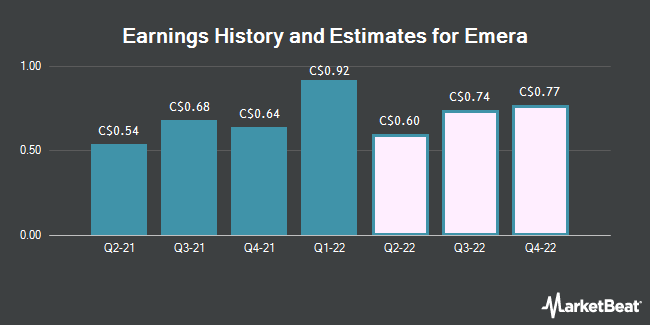Earnings by Quarter for Emera (TSE:EMA)