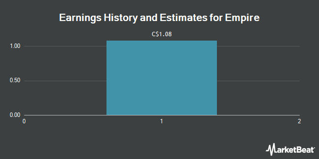 Earnings by Quarter for Empire Company Limited (TSE:EMP.A)