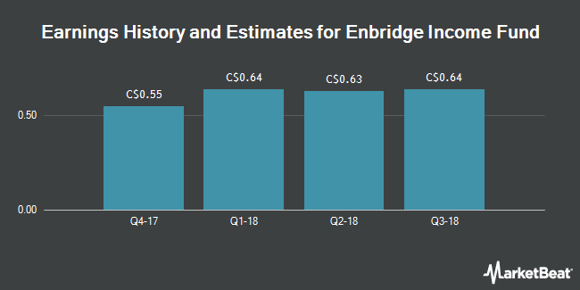 Earnings by Quarter for Enbridgeome Fund Holdings (TSE:ENF)