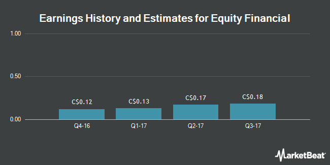 Earnings by Quarter for Equity Financial Holdings (TSE:EQI)