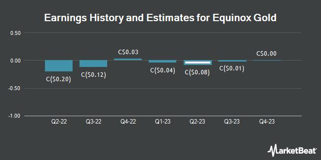 Earnings History and Estimates for Equinox Gold (TSE:EQX)
