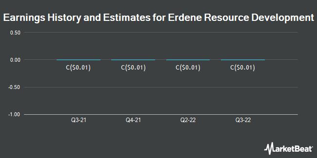 Earnings by Quarter for Erdene Resource Development Corp. (TSE:ERD)