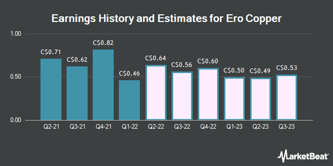 Earnings History and Estimates for Ero Copper Corp. (ERO.TO) (TSE:ERO)