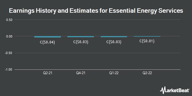 Earnings History and Estimates for Essential Energy Services (TSE:ESN)