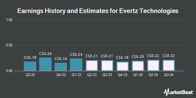 Earnings by Quarter for Evertz Technologies Limited (TSE:ET)