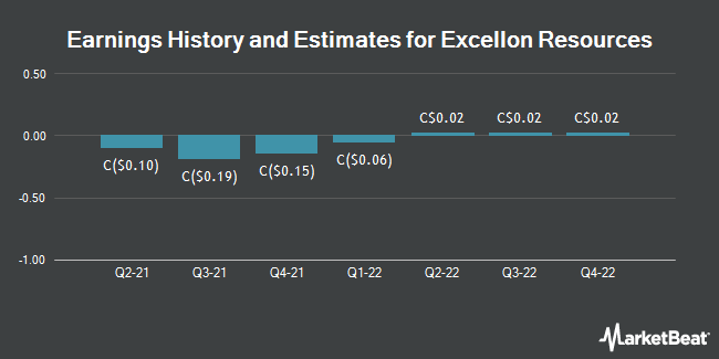 Earnings History and Estimates for Excellon Resources (TSE:EXN)