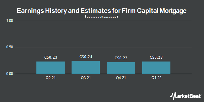 Earnings by Quarter for Firm Capital Mortgage Investment Corp (TSE:FC)