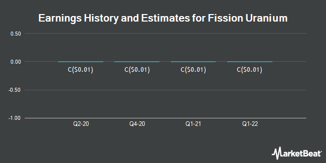 Earnings by Quarter for Fission Uranium Corp (TSE:FCU)