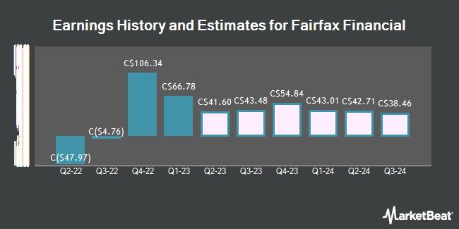 Earnings by Quarter for Fairfax Financial Holdings Ltd (TSE:FFH)
