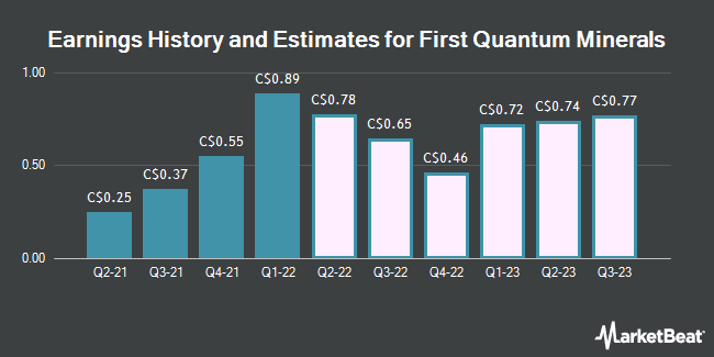 Earnings History and Estimates for First Quantum Minerals (TSE:FM)