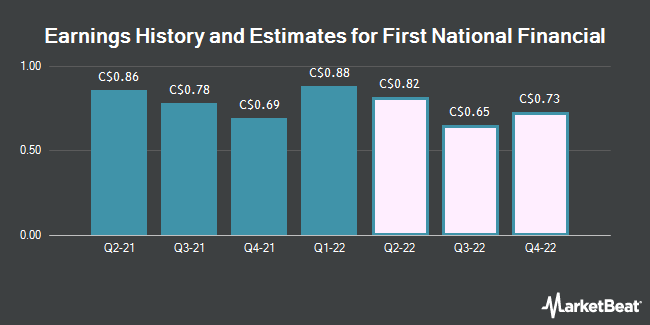 Earnings by Quarter for First National Financial Corp (TSE:FN)