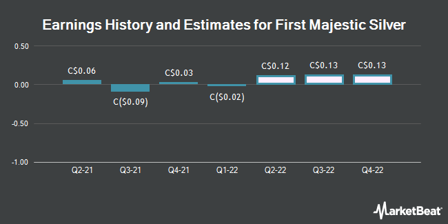 Earnings History and Estimates for First Majestic Silver (TSE:FR)