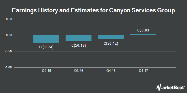 Earnings by Quarter for Canyon Services Group (TSE:FRC)