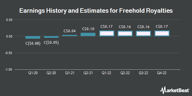 Earnings by Quarter for Freehold Royalties Ltd (TSE:FRU)