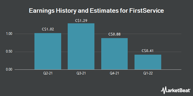 Earnings by Quarter for FirstService Corp (TSE:FSV)