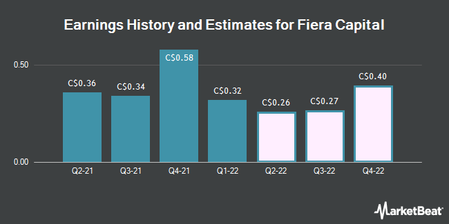 Earnings by Quarter for Fiera Capital Corp (TSE:FSZ)