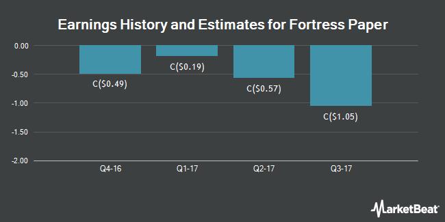 Earnings by Quarter for Fortress Paper (TSE:FTP)