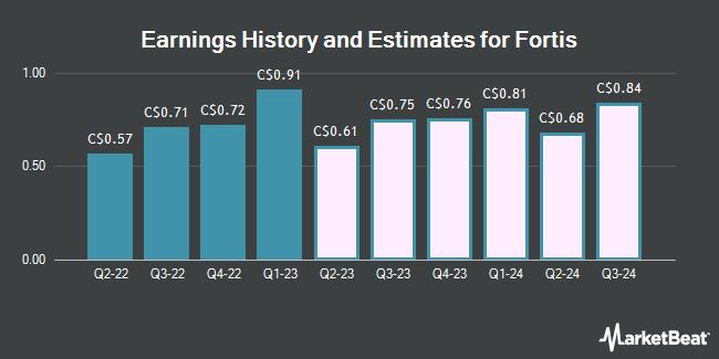 Earnings by Quarter for Fortis (TSE:FTS)