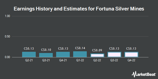 Earnings History and Estimates for Fortuna Silver Mines (TSE:FVI)