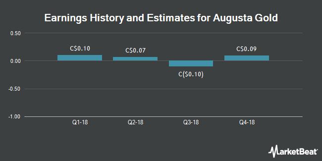 Earnings by Quarter for Goldcorp (TSE:G)
