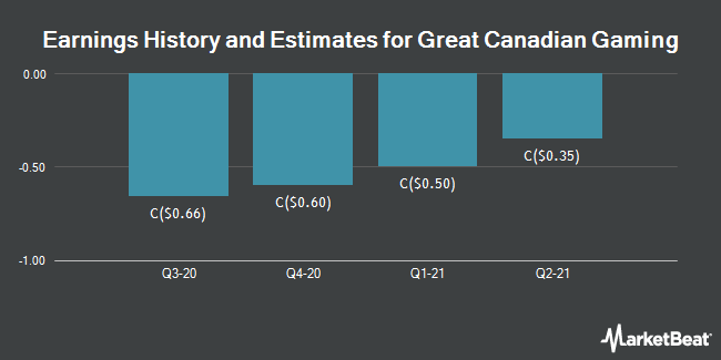 Earnings by Quarter for Great Canadian Gaming Corp (TSE:GC)