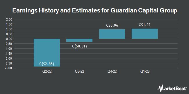 Earnings by Quarter for Guardian Capital Group (TSE:GCG)