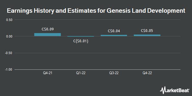 Earnings by Quarter for Genesis Land Development Corp. (TSE:GDC)