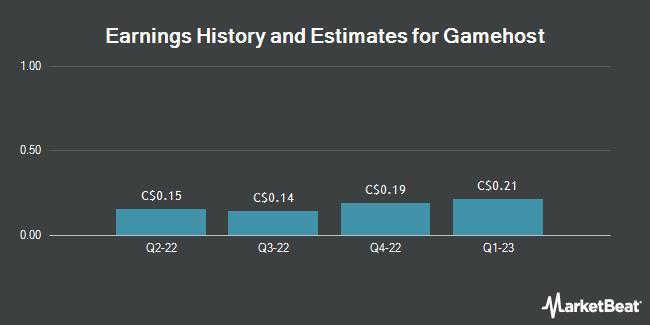 Earnings by Quarter for Gamehost (TSE:GH)