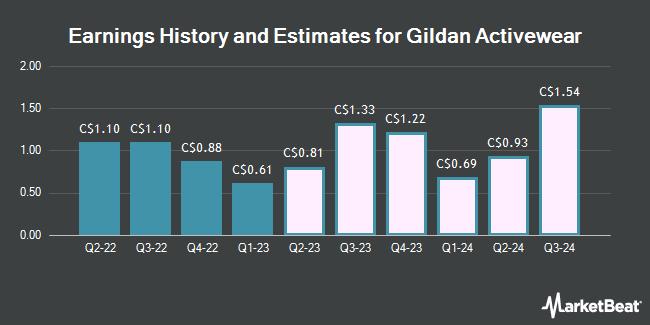 Earnings History and Estimates for Gildan Activewear (TSE:GIL)