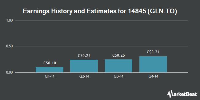 Earnings by Quarter for Glentel (TSE:GLN)