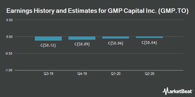 Earnings by Quarter for GMP Capital (TSE:GMP)
