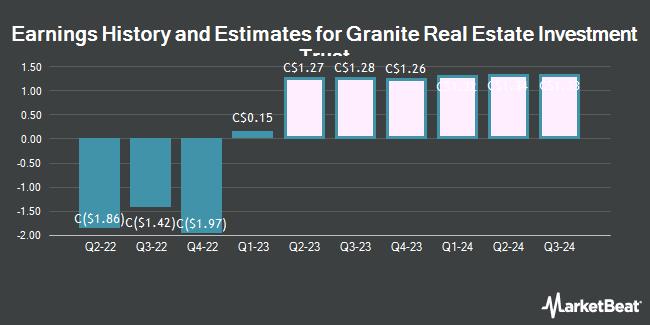 Earnings by Quarter for Granite Real Estate Investment Trust (TSE:GRT)