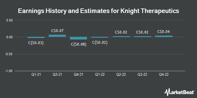 Earnings History and Estimates for Knight Therapeutics (TSE:GUD)